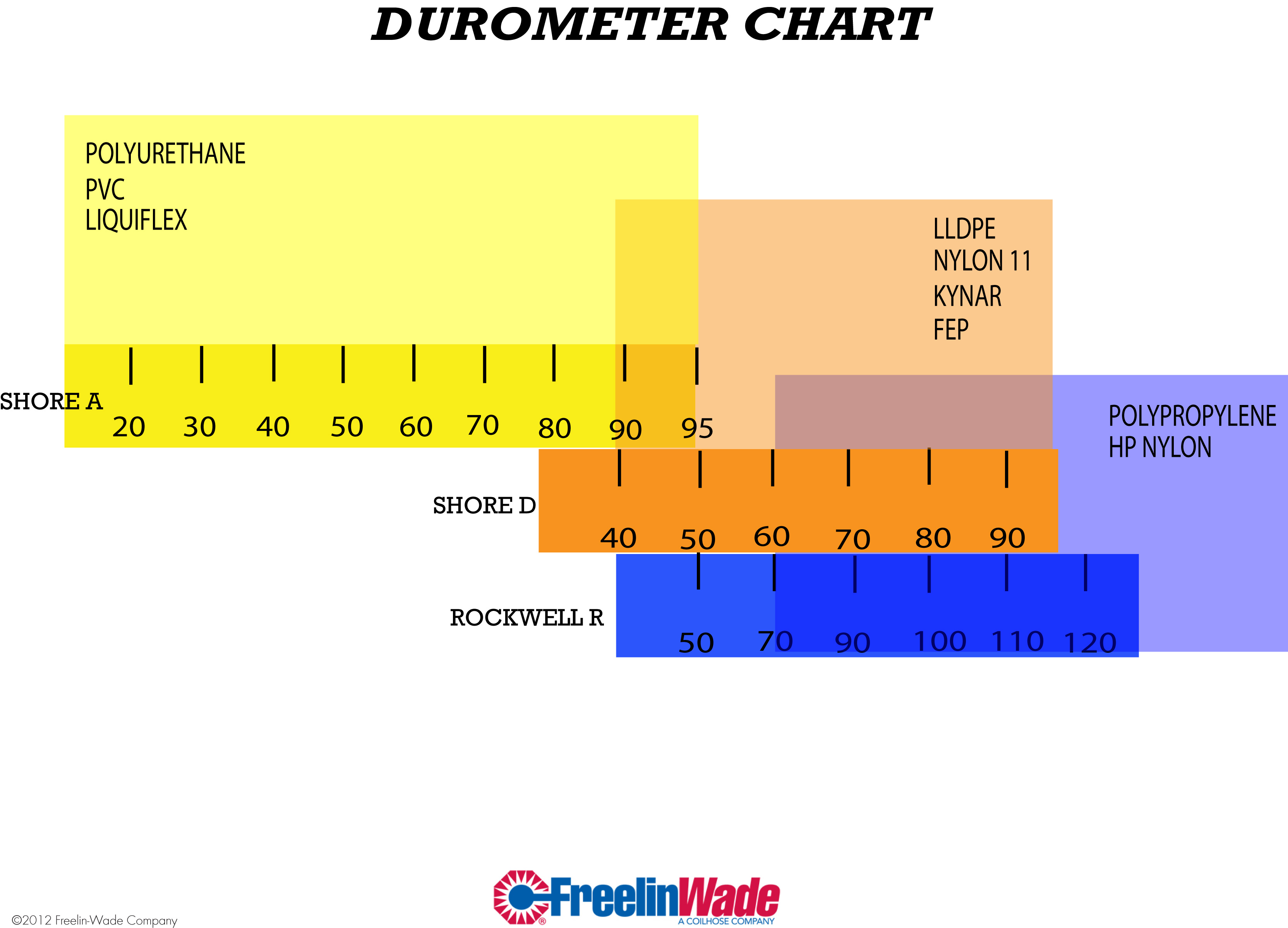 Durometer chart measurements resources
